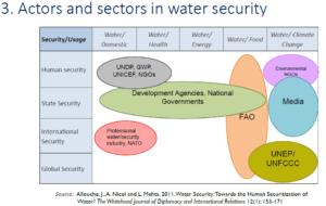 water security actors chart
