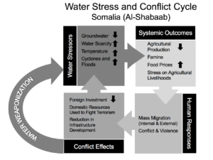 Water Stress and Conflict Cycle flowchart